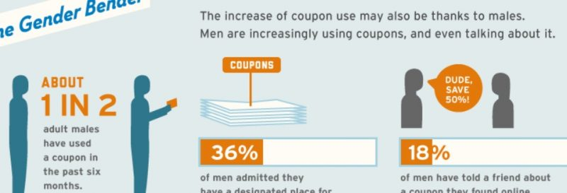 Coupon Infographic