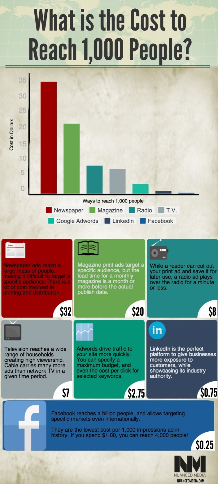 Cost to Reach 1000 Infographic