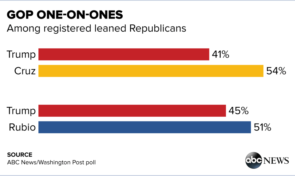 Cruz One on One with Trump