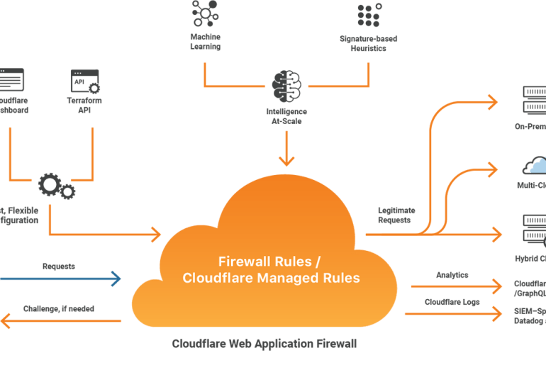 ما هي خدمة كلاود فلير CloudFlare