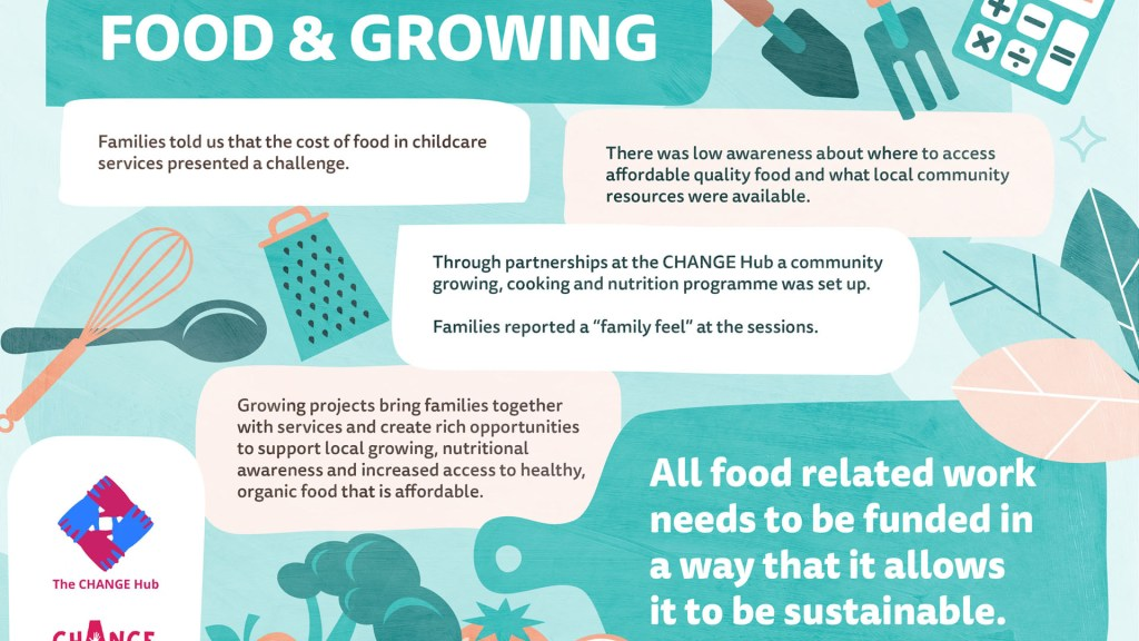 Food and growing infographic