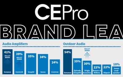 "Sonance 4 mal unter den Top 5 der CEPro Brand Analysis ""Expanding + Evolving"""