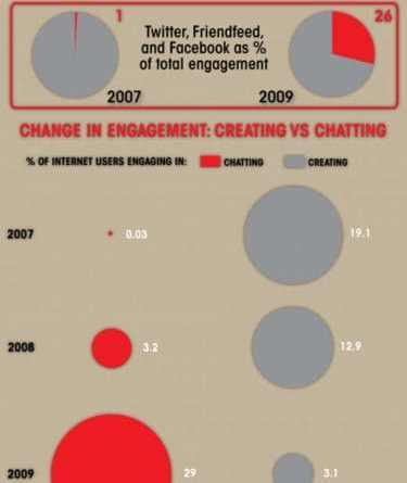 reseaux sociaux, explosion de la conversation