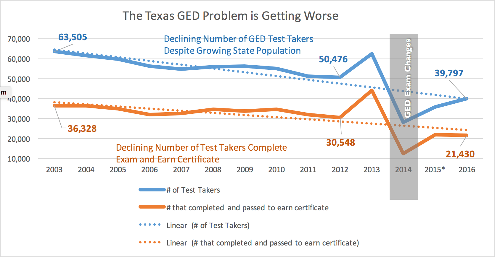 Fewer Texans Are Earning Their Ged Despite State S