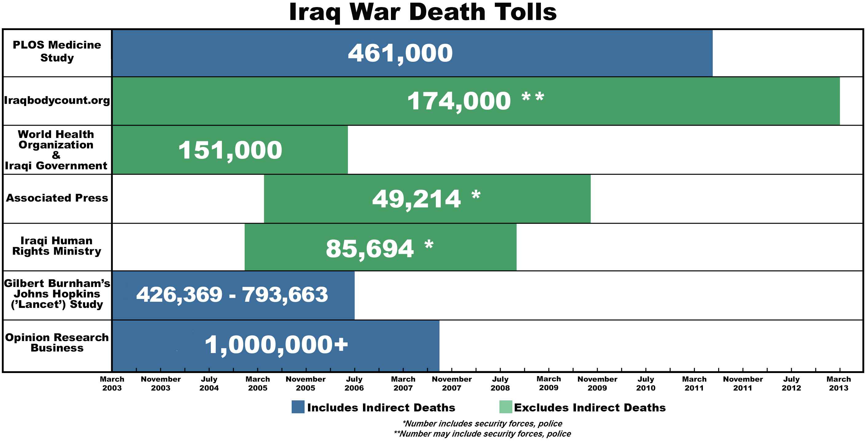 Image result for death toll of hurricane katrina graph