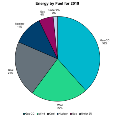 Energy by fuel in 2019