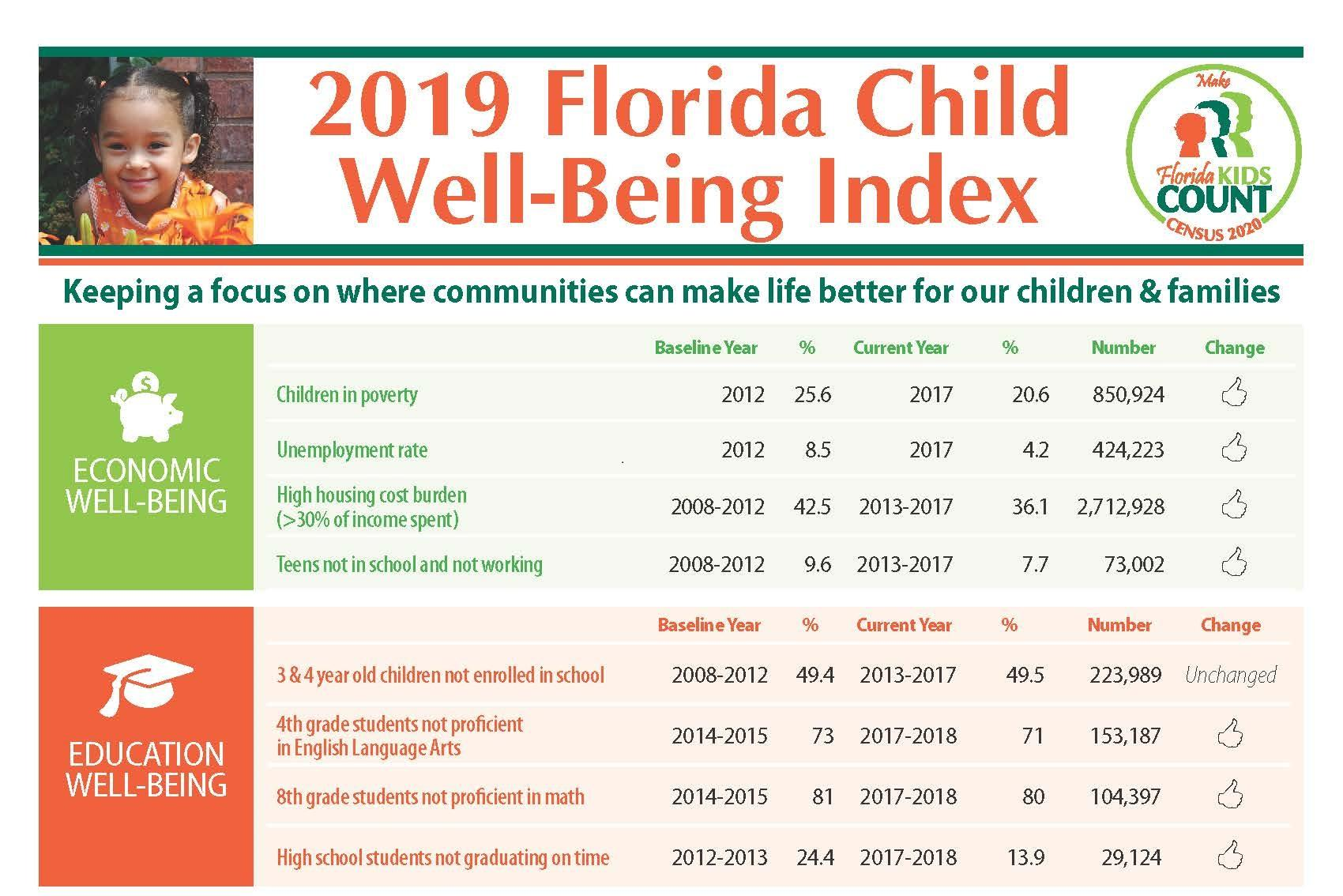 Report Counties That Support Parents Increase Child Well