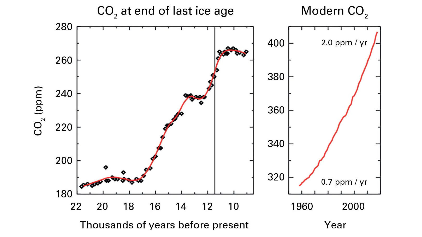 There S More Co2 In The Atmosphere Now Than Any Point In