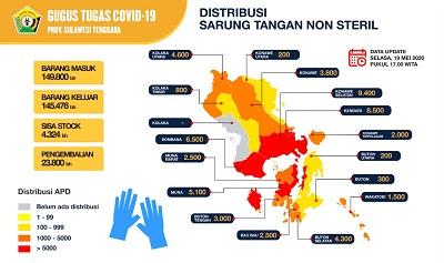 Iklan distribusi sarung tangan non steril tanggal 19