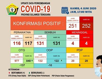Covid 19 update data