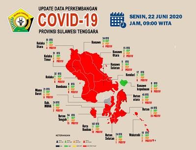 Perkembangan Covid 22 Juni