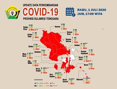 Perkembangan Covid 19 1 Juli
