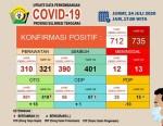 update data perkembangan covid-19