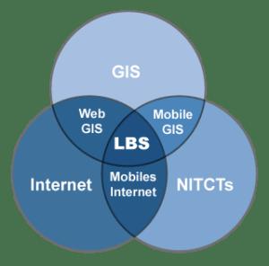 Location-Based-Services - Arten