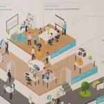 Innovation - Haus der Innovation Hyve