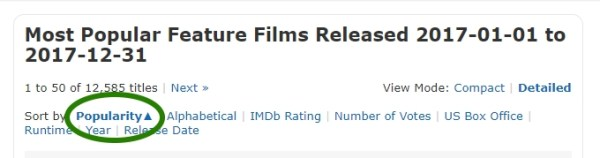 IMDb Popularity