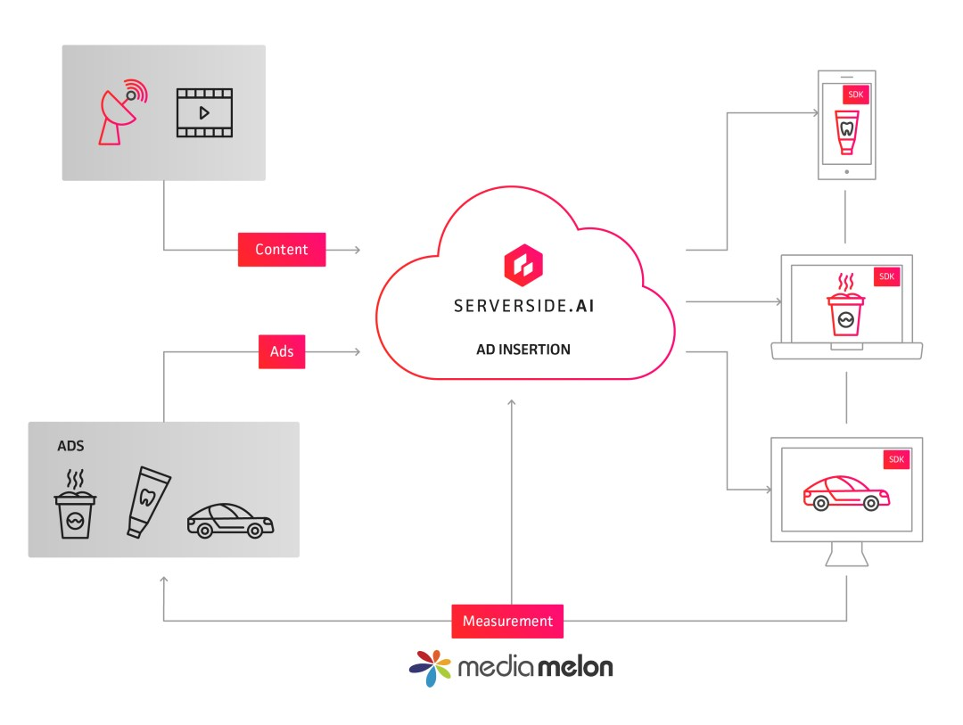 serverside.ai ad insertion technology enables us to offer comprehensive analytics solution