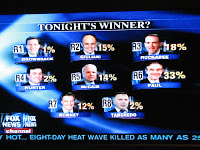 ron paul wins 'text messaging vote' at fox news debate