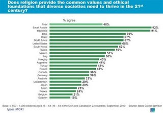 survey of religious views suggest divided world