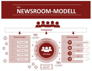 Mediamoss Newsroom Modell Best Practice
