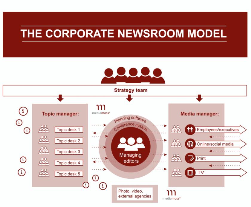 Mediamoss Corporate Newsroom Model English Christoph Moss