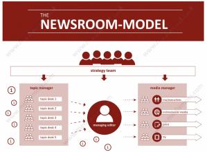 Mediamoss Newsroom Model English Christoph Moss