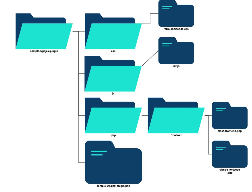 file structure 1