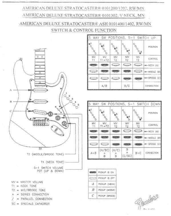 Fender N3 Pickup Wiring Diagram on the fender american deluxe stratocaster s 1 switching system