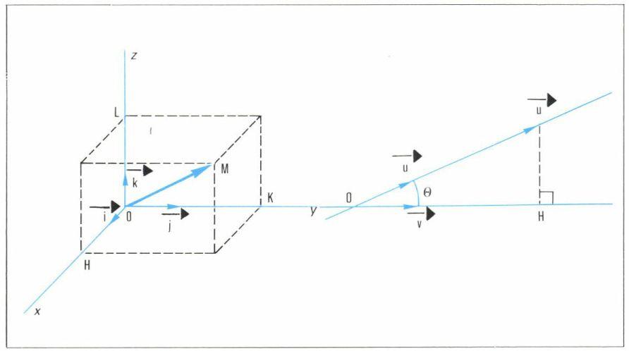 Produit scalaire - Espace euclidien de dimension trois - Larousse.fr