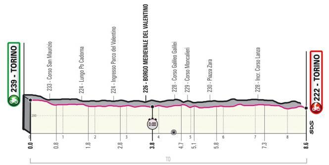 Giro: le profil du contre-la-montre de la première étape à Turin