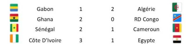 Le tableau des quarts de finale selon les prévisions de Football Manager 2017. (L'Equipe)