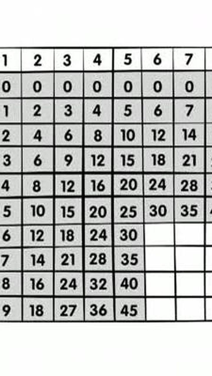 construire les tables de multiplication de 6 a 9