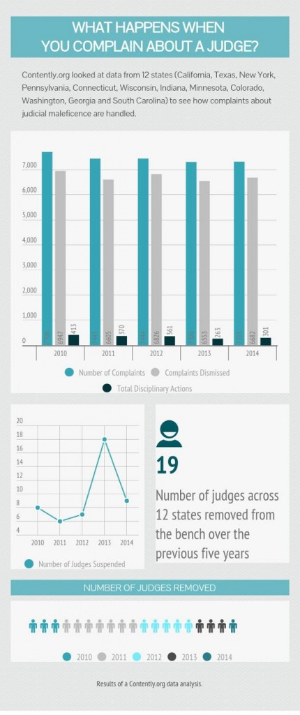 A state-by-state data analysis on complaints against judges featured in a recent Contently.org investigation. Infographic by Contently.org and reused here with permission.
