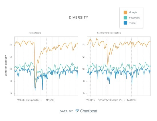 Figure 2: Diversity had steep changes around the two breaking events and differed across the three referrers. (Click to view a larger image)