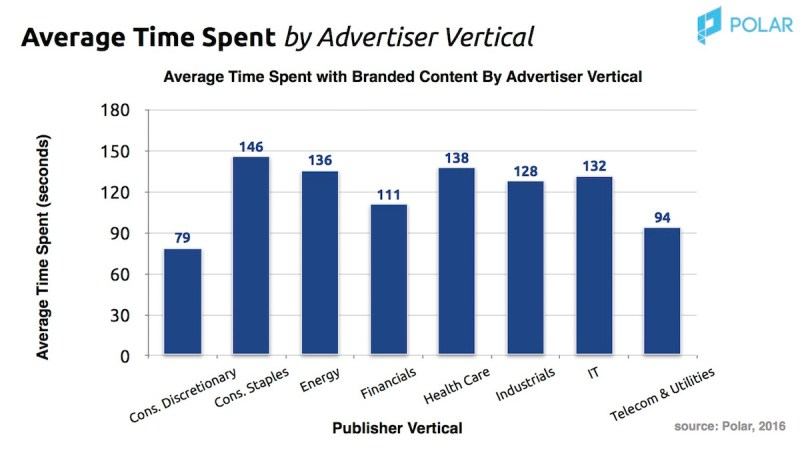 ATS by advertiser vertical