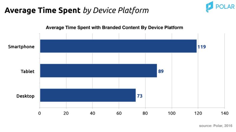 ATS by device platform