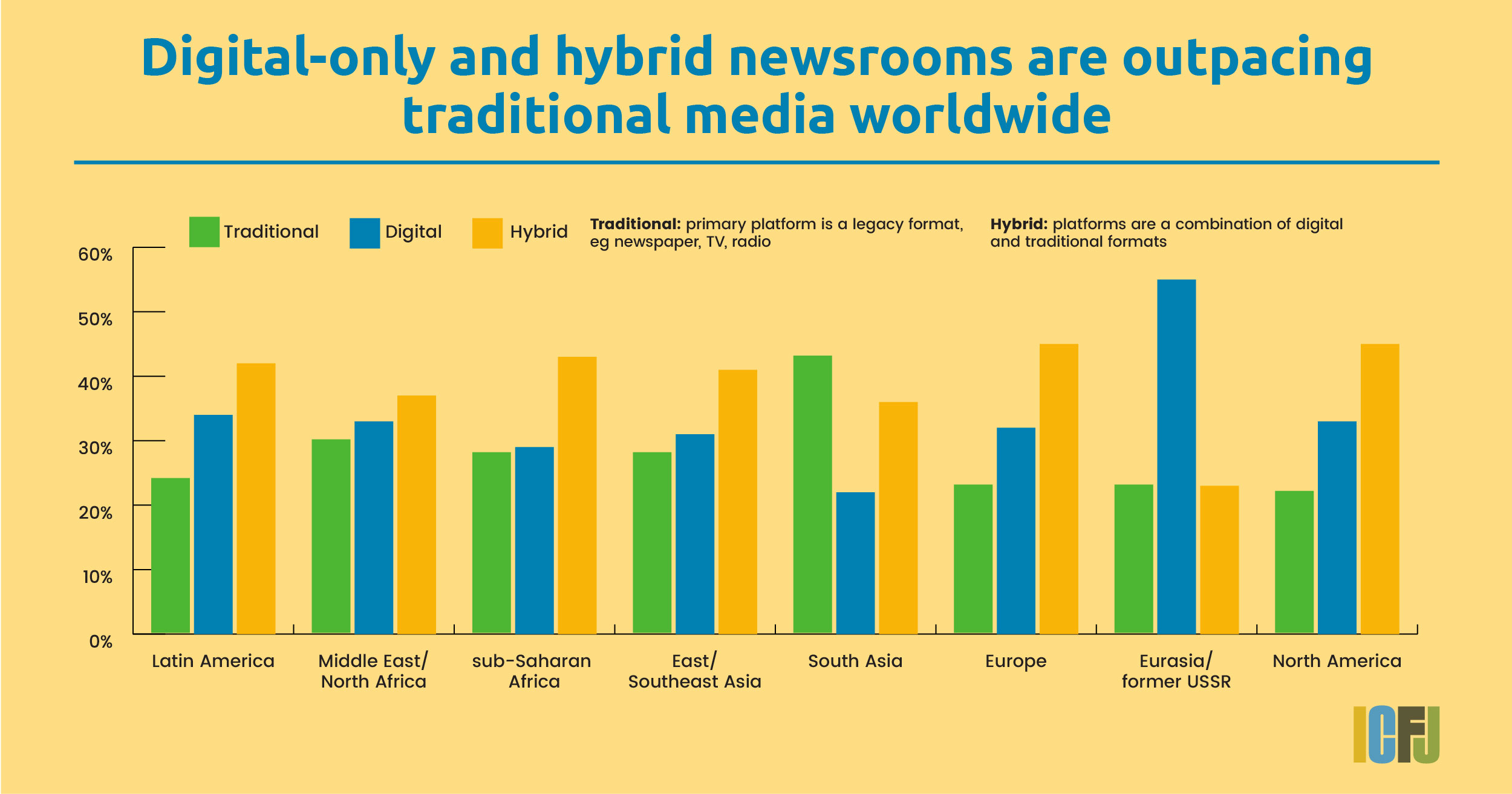 Five reasons why traditional media still matters