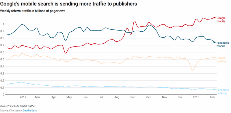 Google's mobile search is sending more traffic to publishers