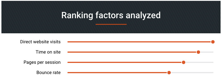 Ranking factors analyzed