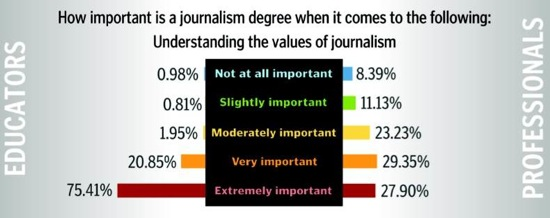 Do Journalists Need a Journalism Degree? Educators, Practitioners ...