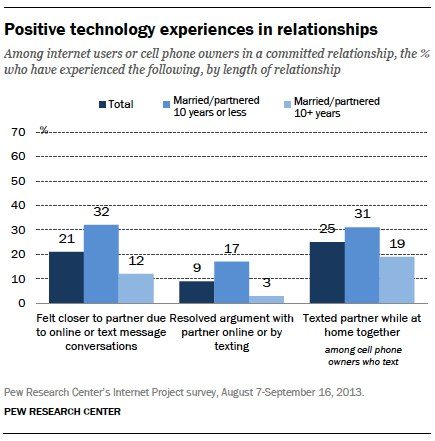 Pew 2014 positive tech experiences