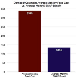 A simple comparison of food costs and benefits is visually revealing.