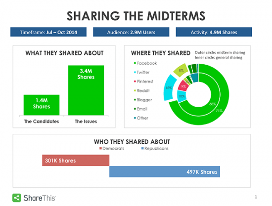 social engagement during 2014 midterm elections