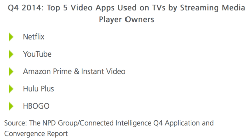 Top 5 video apps