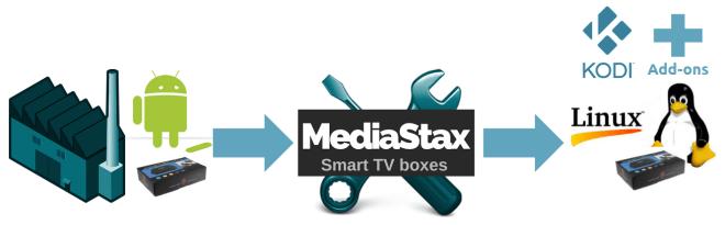 MediaStax proces