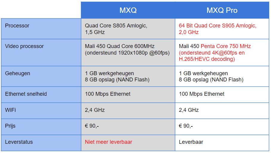 difference chart mxqpro mxq v2