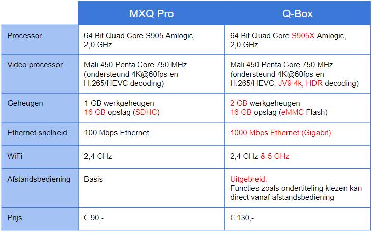 mxq_pro_16g_vs_qbox