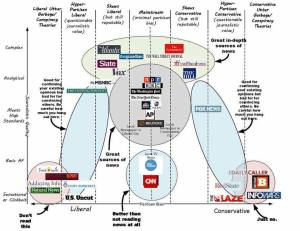 Classifying News Sources With a VennDiagram Mapping