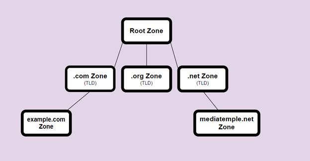 Comment fonctionne DNSSEC ?