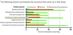 doctors no medicaid